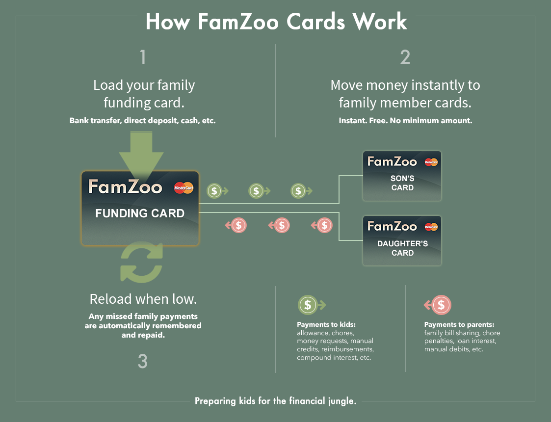 FamZoo Family Financial Management - Arizona
